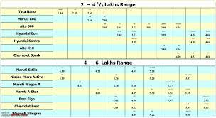 nissan micra price in mumbai concise 2013 hatchback comparison petrol mumbai team bhp