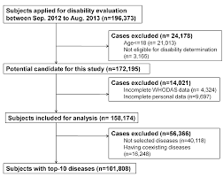 ijerph free full text measuring disability and its predicting