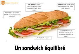 cuisiner équilibré un sandwich équilibré