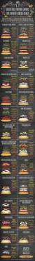 50 food u0026 recipe infographics for food lovers hongkiat