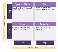 swot analysis positioning matrix template boston growth share
