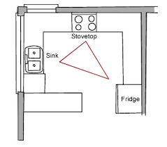 kitchen triangle design with island the kitchen work triangle and beyond build