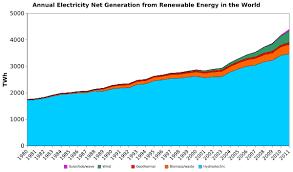electricity generation wikipedia