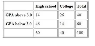 Two Way Frequency Tables A Two Way Frequency Table Shows Grades For Students In College And