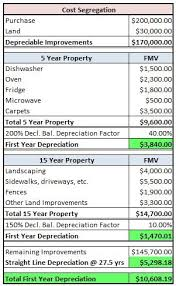 Ads Depreciation Table How To Use Cost Segregation To Increase Annual Depreciation