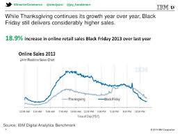 ibm retail shopping recap and 2014 outlook