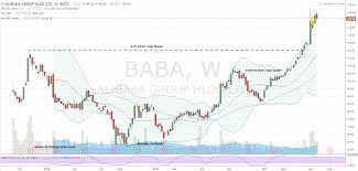 alibaba target market baba stock use alibaba group holding ltd baba stock s buy now