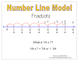 Placing Decimals On A Number Line Worksheet Math All About Fractions Lessons Tes Teach