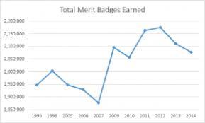 merit badges earned meritbadgedotorg