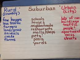 mr spaulding u0027s fourth grade class rural suburban urban