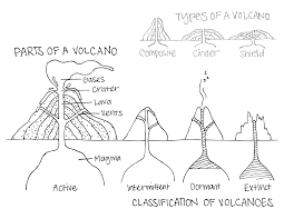 parts of a volcano classification of volcanoes types of