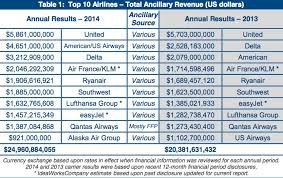 united airlines fees united airlines is worldwide leader in collecting non fare fees from