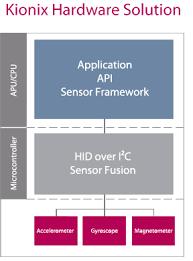 magnetometer android sensor fusion kionix