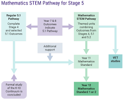 mathematics stem pathway u2013 stage 5 nsw education standards