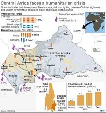 Map Of Central Africa by Violence In Central African Republic Hinders Development Global