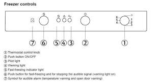 fridge red light solved hotpoint fz175g red warning light comes on freezer fixya