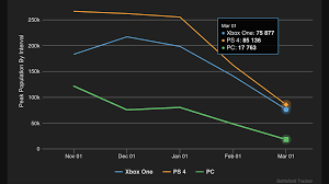 xbox one console best deals black friday reddit battlefield 1 u0027s peak player population over time battlefield one