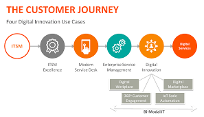 the journey from itsm to dsm u2013 bmc blogs