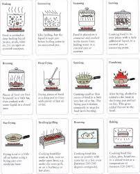 verbe de cuisine le vocabulaire de la cuisine les verbes ww anglais in fr