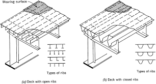 proposed revisions to aashto lrfd bridge design specifications for
