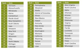 ranking the states mental health america