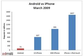 iphone vs android sales wireless and mobile news iphone and android top platforms says