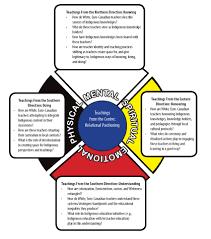 coming full circle white euro canadian teachers u0027 positioning