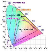 color space wikipedia