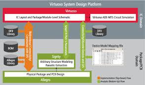 virtuoso layout design basics virtuoso sys design platform 600px png