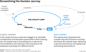 Letter Of Offer To Purchase Business by Competing On Customer Journeys