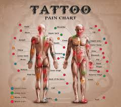 tattoo pain chart tattooland pinterest tattoo pain chart