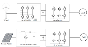 application of power electronics in renewable energy systems