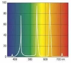 aquarium lighting market types and parameters