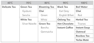kitchenaid mixer comparison table artisan kettle water temp guide jpg