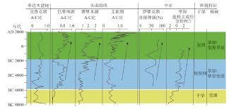 si鑒e unesco 亚洲中部干旱区丝绸之路沿线环境演化与东西方文化交流