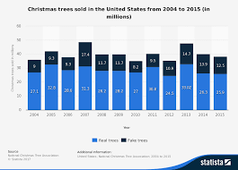 christmas trees sold in the united states from 2004 to 2016