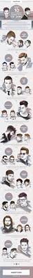 Hairstyle Catalog Men by 17 Best Images About Hair Style On Pinterest Buns Infographics
