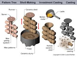 pattern making in metal casting casting