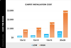 how much does it cost to install a flat pack kitchen 2021 carpet installation cost new carpet prices per sq ft