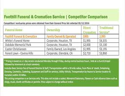all california cremation prices foothill funeral cremation service glendora ca