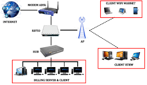 membuat rt rw net ask konfigurasi mikrotik untuk warnet hotspot rt rw net