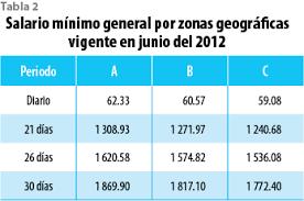 cuanto es salario minimo en mexico2016 cuál es el monto de trabajadores en méxico cuyas remuneraciones son