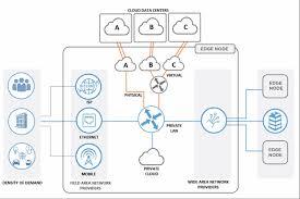 optimizing multicloud interconnection at the digital edge