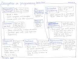 what the lego movie and programming are helping me learn about