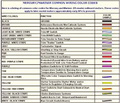 thermostat wiring color diagram repair guides wiring diagrams