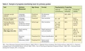 sample narrative report for preschool rti progress monitoring toolsassessing primary grade students in full size