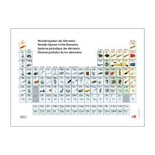 Ta Periodic Table Periodic Table Of The Elements With Pictures U197051 Periodic