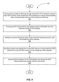 patent us7642957 gps system utilizing multiple antennas google