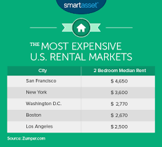 Average Price Of 2 Bedroom Apartment What Is The True Cost Of Living In San Francisco Smartasset