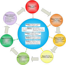 applying problem oriented and project based learning in a